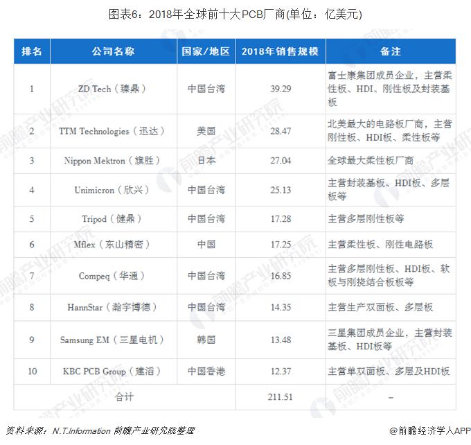 圖表6:2018年全球前十大PCB廠商(單位:億美元)