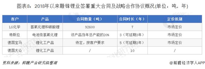 图表8:2018年以来赣锋锂业签署重大合同及战略合作协议概况(单位:吨,年)