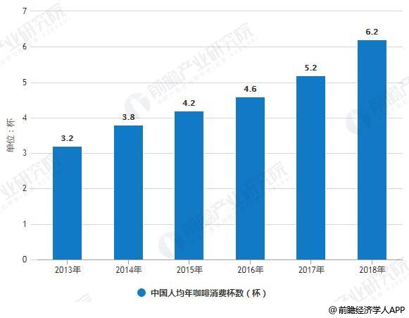 2013-2018年中国人均年咖啡消费杯数变化情况
