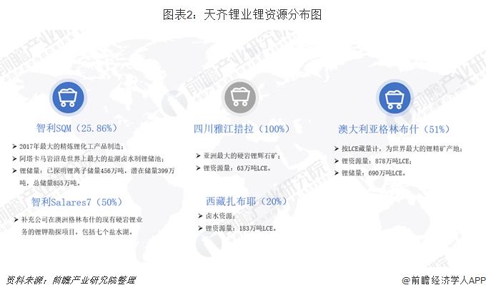 图表2:天齐锂业锂资源分布图