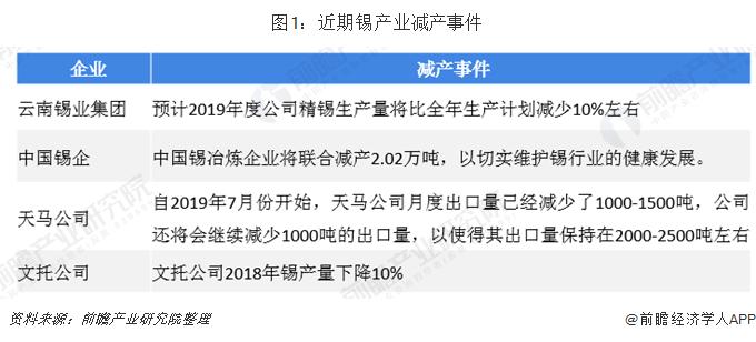 图1:近期锡产业减产事件
