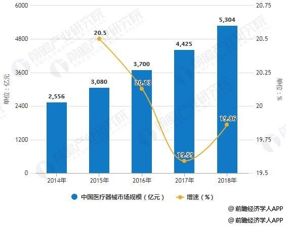 2014-2018年中国医疗器械市场规模统计及增长情况