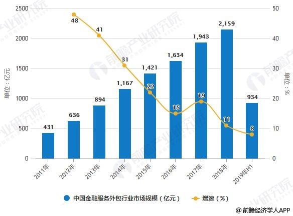 2011-2019年H1年中国金融服务外包行业市场规模统计及增长情况