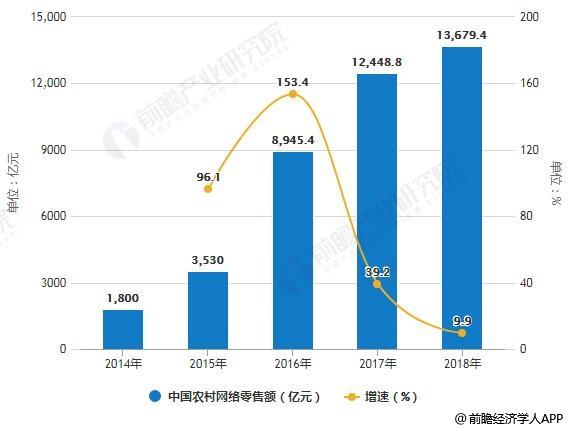 2014-2018年中国农村网络零售额统计及增长情况