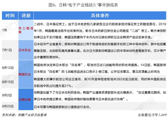 """图9:日韩""""电子产业链战火""""事件脉络表"""
