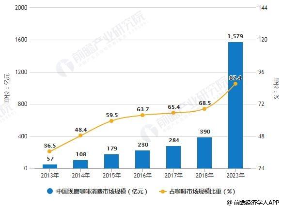 2013-2023年中国现磨咖啡消费市场规模及占咖啡市场规模比重统计情况