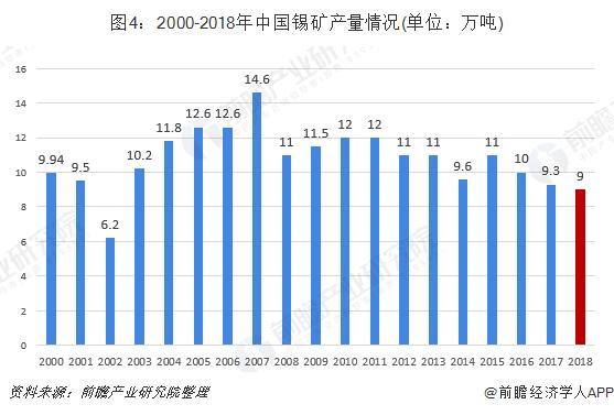 图4:2000-2018年中国锡矿产量情况(单位:万吨)