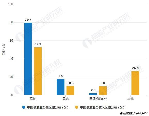 2019年前8月中国快递行业区域分布情况