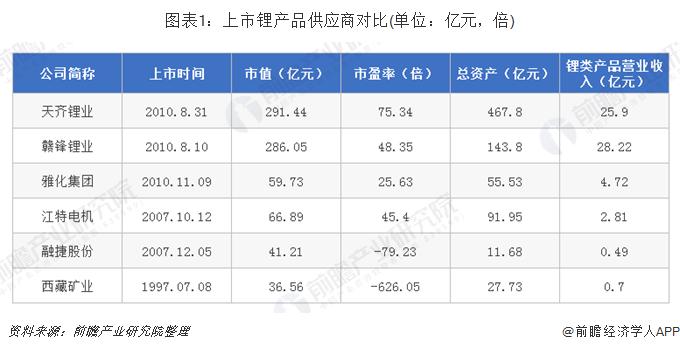 图表1:上市锂产品供应商对比(单位:亿元,倍)