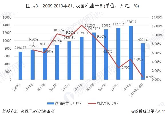 图表3:2009-2019年8月我国汽油产量(单位:万吨,%)