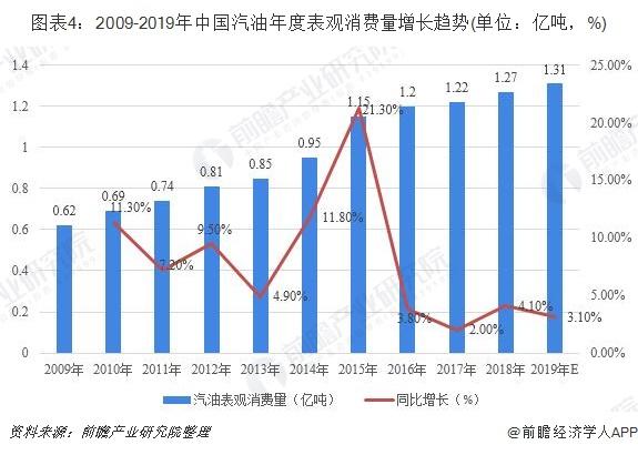 图表4:2009-2019年中国汽油年度表观消费量增长趋势(单位:亿吨,%)