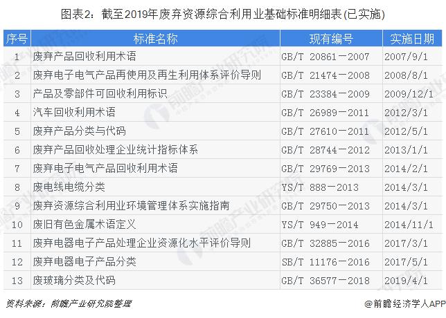 图表2:截至2019年废弃资源综合利用业基础标准明细表(已实施)