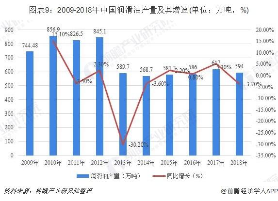 图表9:2009-2018年中国润滑油产量及其增速(单位:万吨,%)