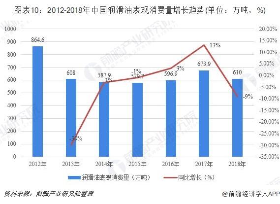 图表10:2012-2018年中国润滑油表观消费量增长趋势(单位:万吨,%)
