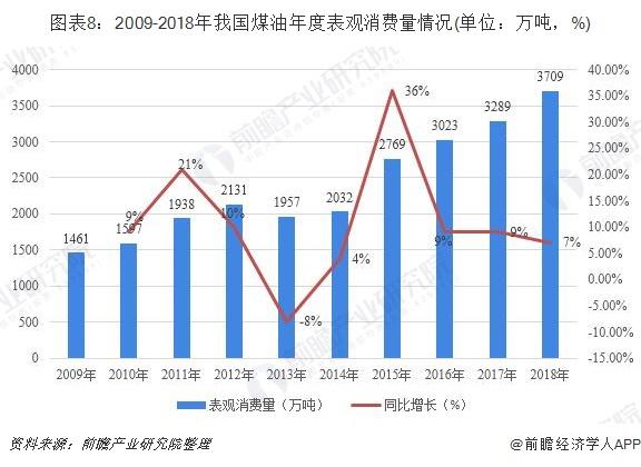图表8:2009-2018年我国煤油年度表观消费量情况(单位:万吨,%)