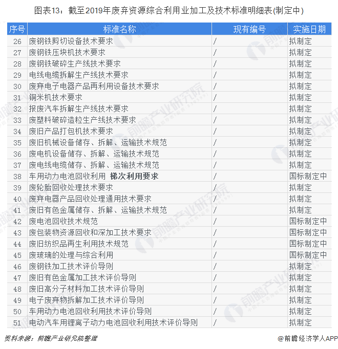 图表13:截至2019年废弃资源综合利用业加工及技术标准明细表(制定中)
