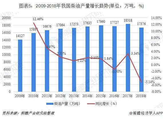 图表5:2009-2018年我国柴油产量增长趋势(单位:万吨,%)