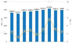2019年前8月中国<em>焦炭</em>行业市场分析:产量突破3亿吨 出口量超477万吨
