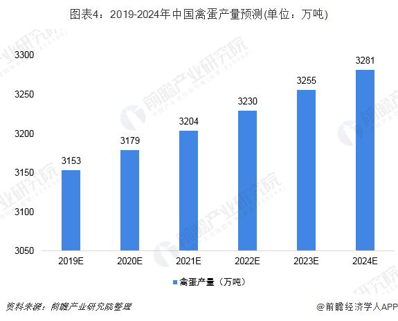 图表4:2019-2024年中国禽蛋产量预测(单位:万吨)