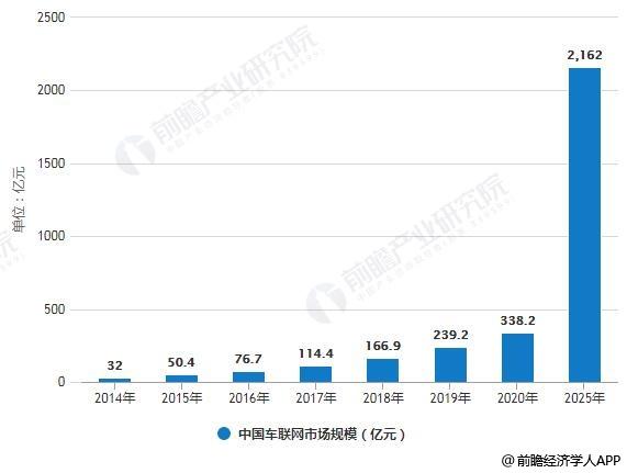 2014-2025年中国车联网市场规模统计情况及预测