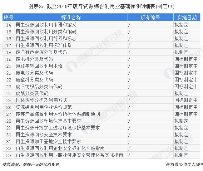 图表3:截至2019年废弃资源综合利用业基础标准明细表(制定中)