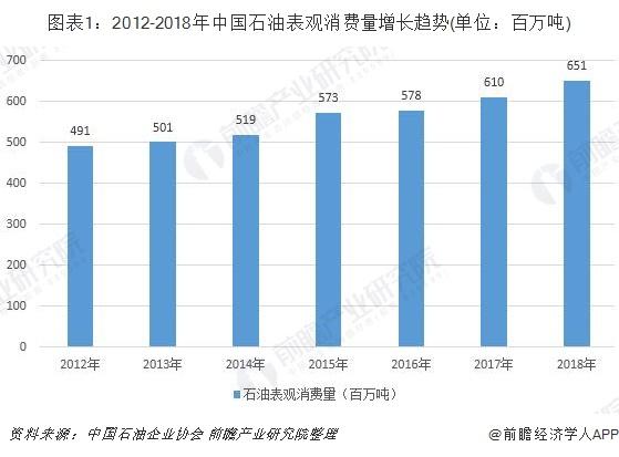 图表1:2012-2018年中国石油表观消费量增长趋势(单位:百万吨)