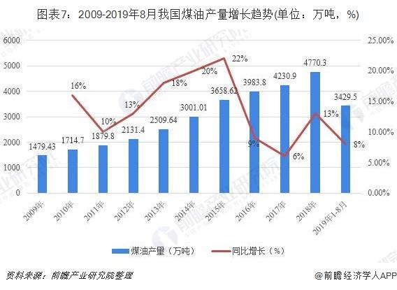 图表7:2009-2019年8月我国煤油产量增长趋势(单位:万吨,%)