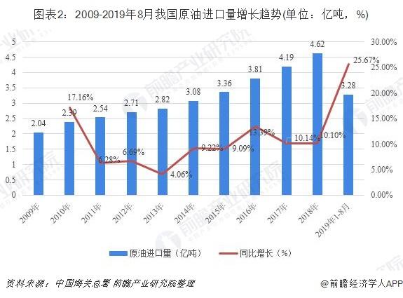 图表2:2009-2019年8月我国原油进口量增长趋势(单位:亿吨,%)