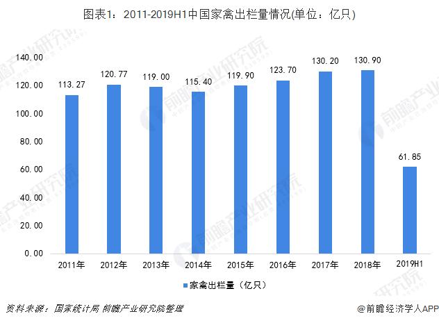 图表1:2011-2019H1中国家禽出栏量情况(单位:亿只)