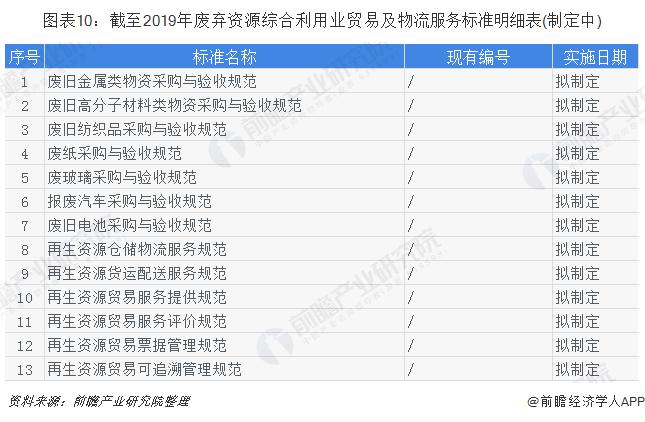 图表10:截至2019年废弃资源综合利用业贸易及物流服务标准明细表(制定中)