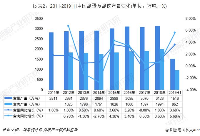 图表2:2011-2019H1中国禽蛋及禽肉产量变化(单位:万吨,%)