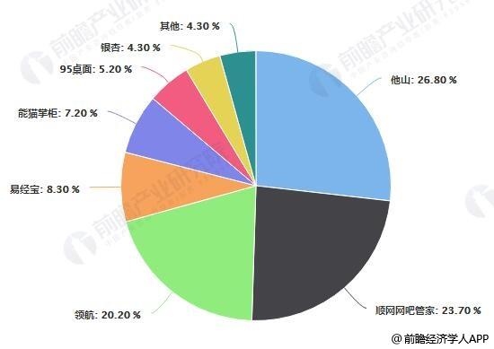 2018年中国网吧营销管理类软件市场占有率统计情况