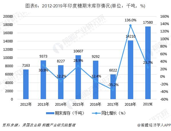 图表6:2012-2019年印度糖期末库存情况(单位:千吨,%)