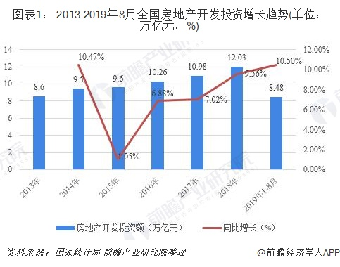 图表1: 2013-2019年8月全国房地产开发投资增长趋势(单位:万亿元,%)