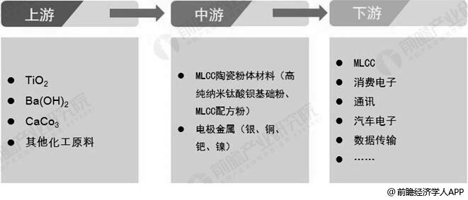 MLCC行业产业链分析情况