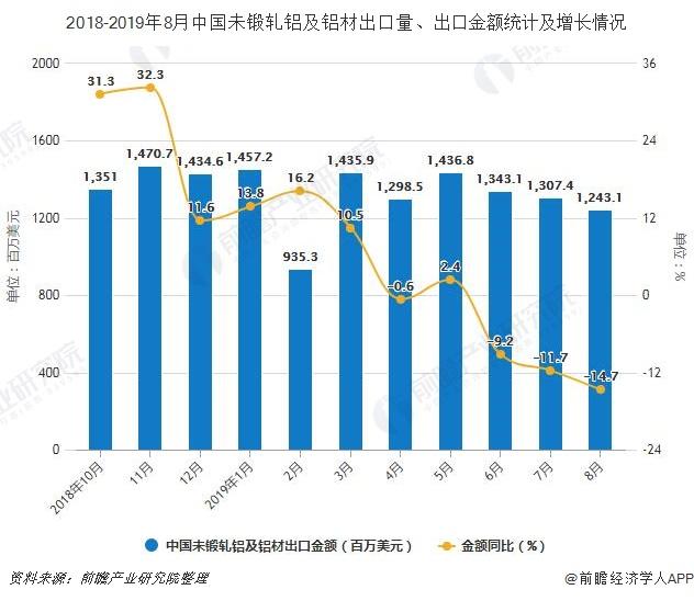 2018-2019年8月中国未锻轧铝及铝材出口量、出口金额统计及增长情况