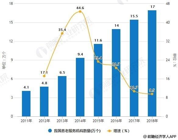 2010-2018年我国养老服务机构数量统计及增长情况预测