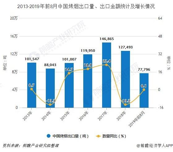2013-2019年前8月中国烤烟出口量、出口金额统计及增长情况