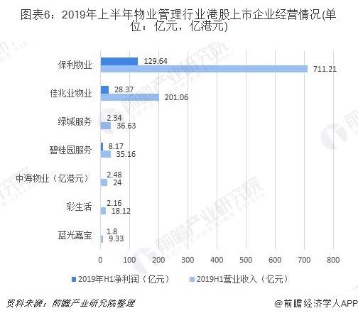 图表6:2019年上半年物业管理行业港股上市企业经营情况(单位:亿元,亿港元)