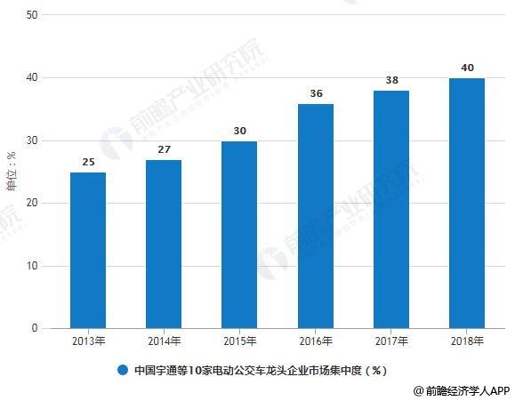 2013-2018年中国宇通等10家电动公交车龙头企业市场集中度统计情况