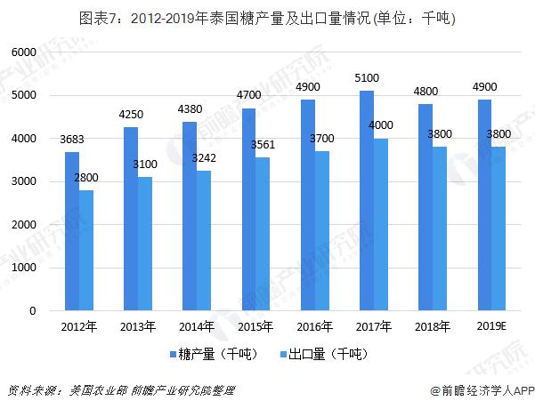 图表7:2012-2019年泰国糖产量及出口量情况(单位:千吨)