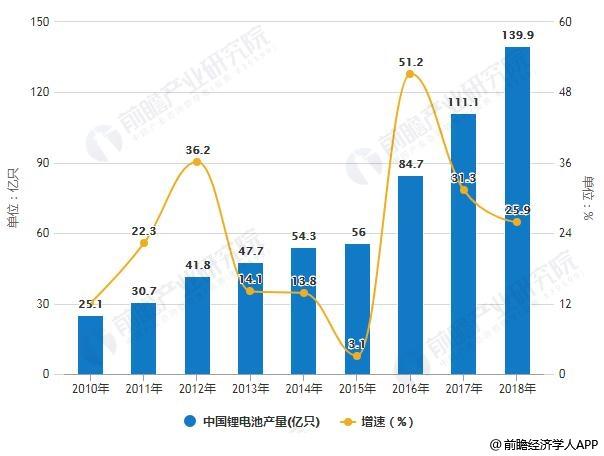 2010-2018年中国锂电池产量统计及增长情景
