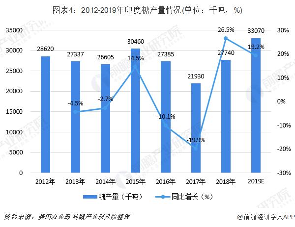 图表4:2012-2019年印度糖产量情况(单位:千吨,%)