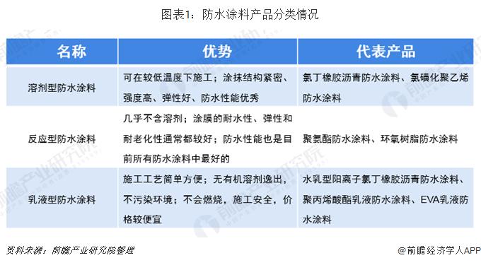 2019年中国防水涂料行业市场现状与发展前景 预计2024年产量突破520万吨【组图】