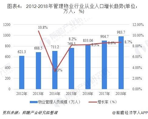 图表4: 2012-2018年管理物业行业从业人口增长趋势(单位:万人,%)