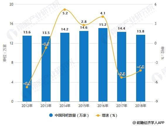 2012-2018年中国网吧数量、网吧终端保有量统计及增长情况