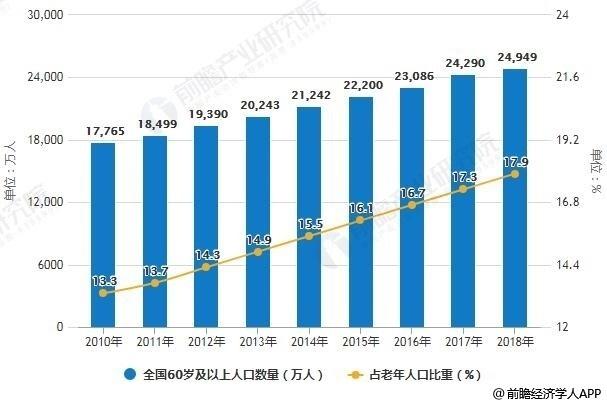 2010-2018年中国60岁及以上人口数量及占总人口比重统计情况