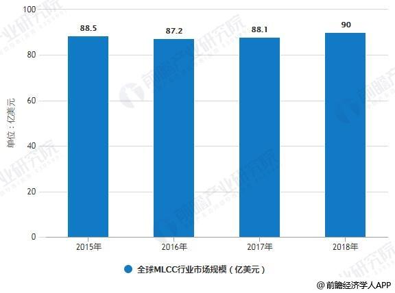 2015-2018年全球MLCC行业市场规模统计情况