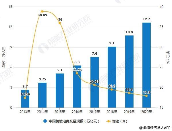 2013-2020年中国跨境电商交易规模统计及增长情况预测