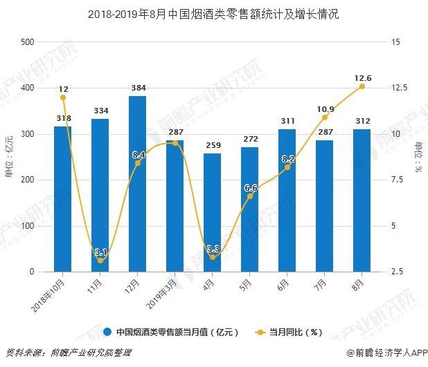 2018-2019年8月中国烟酒类零售额统计及增长情况